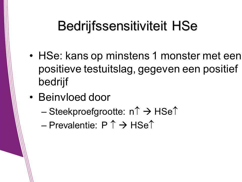 Bedrijfssensitiviteit HSe