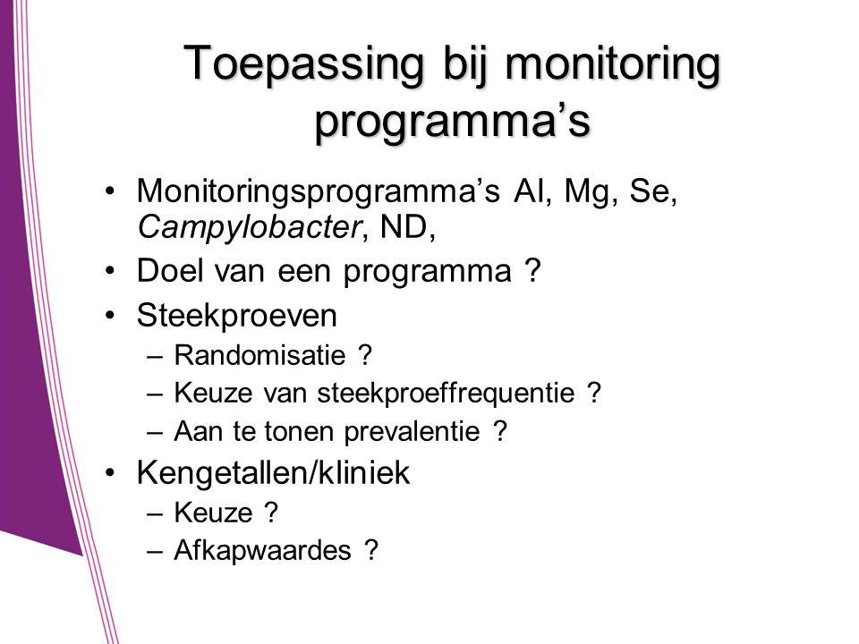 Toepassing bij monitoring programma's