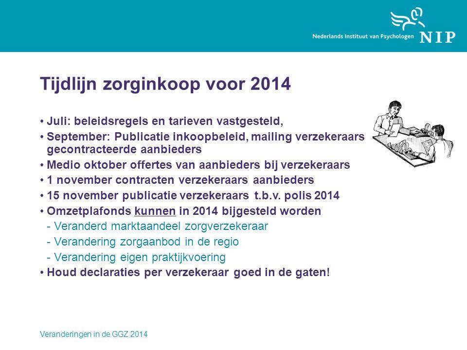 Tijdlijn zorginkoop voor 2014