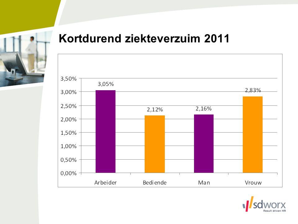 Kortdurend ziekteverzuim 2011