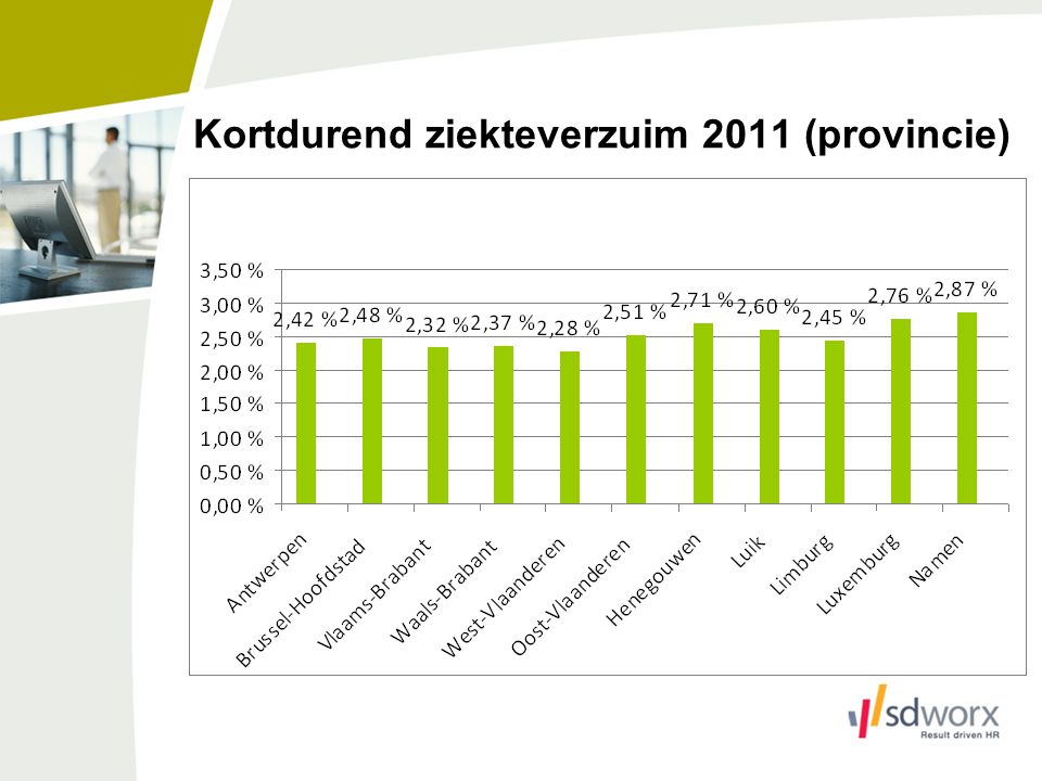 Kortdurend ziekteverzuim 2011 (provincie)
