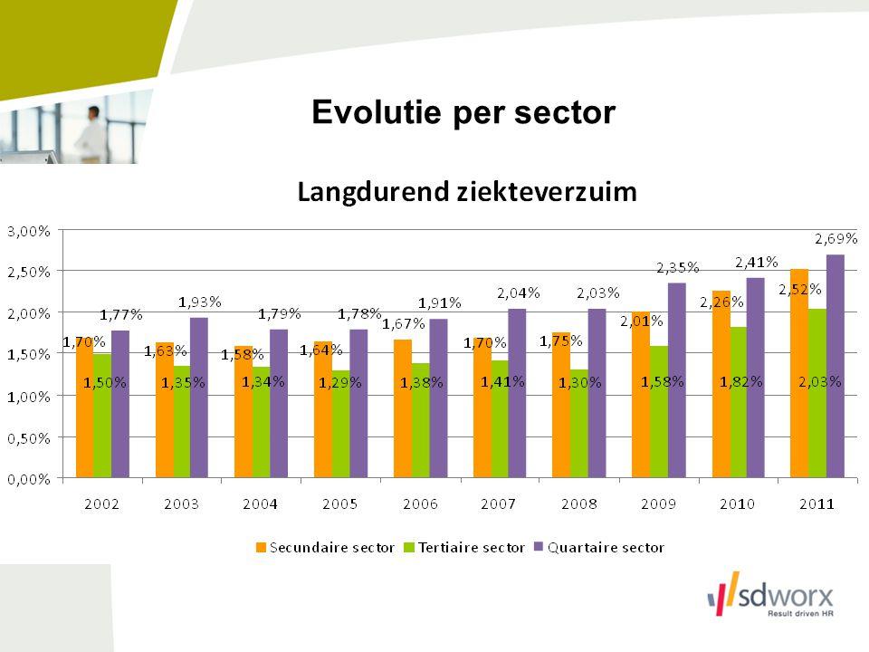 Evolutie per sector