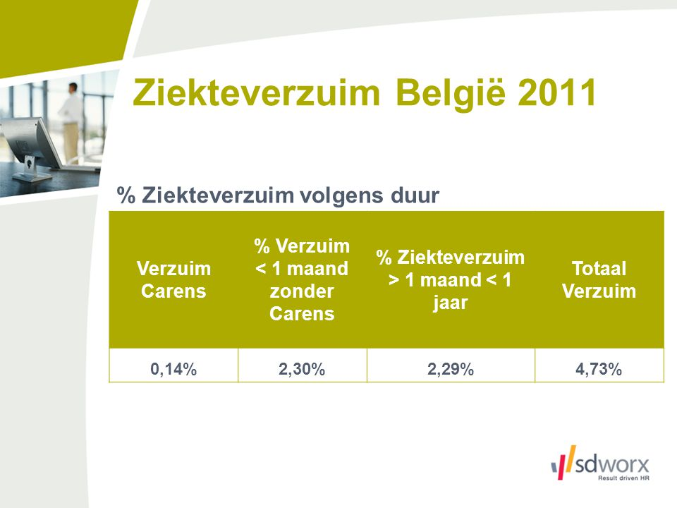 < 1 maand zonder Carens % Ziekteverzuim > 1 maand < 1 jaar