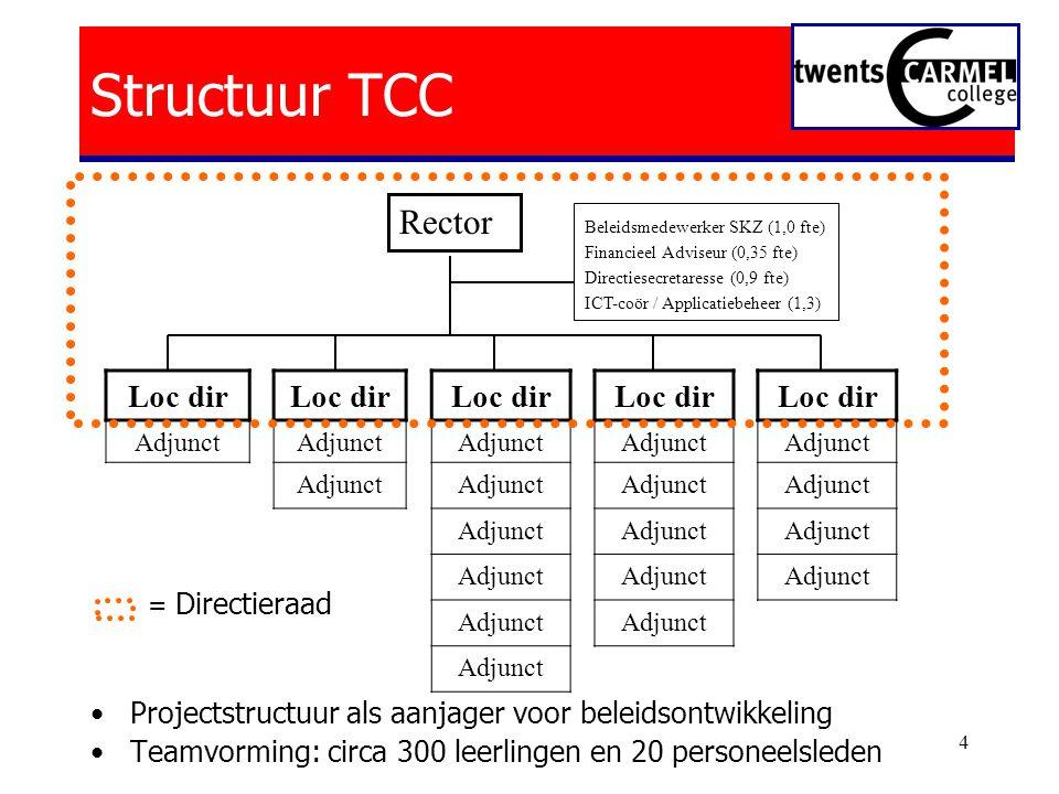 Structuur TCC Rector Loc dir