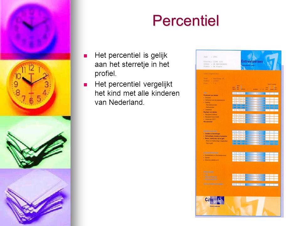 Percentiel Het percentiel is gelijk aan het sterretje in het profiel.
