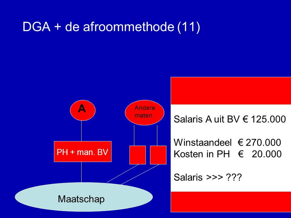 DGA + de afroommethode (11)