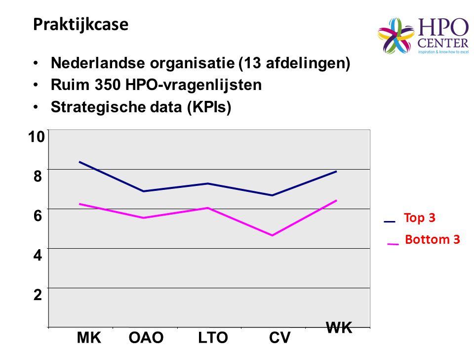 Praktijkcase Nederlandse organisatie (13 afdelingen)