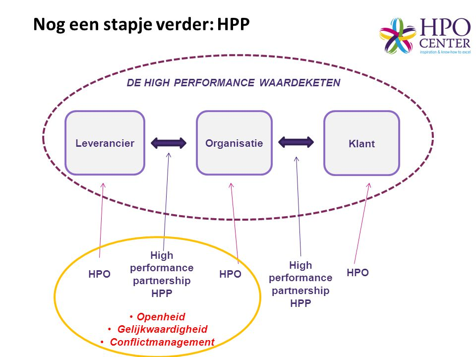 High performance partnership HPP High performance partnership HPP