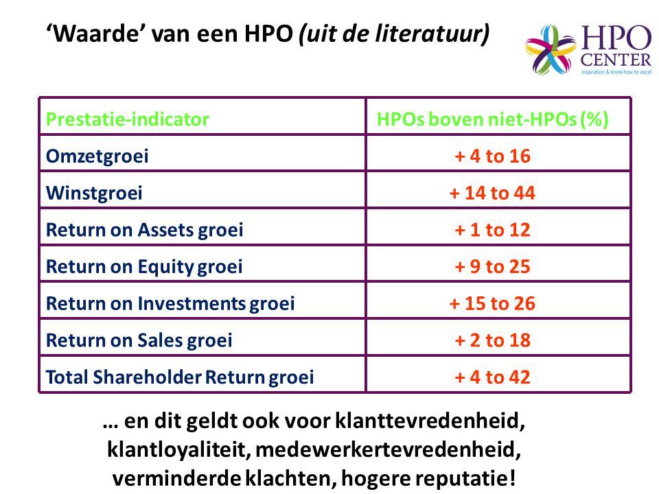HPOs boven niet-HPOs (%)