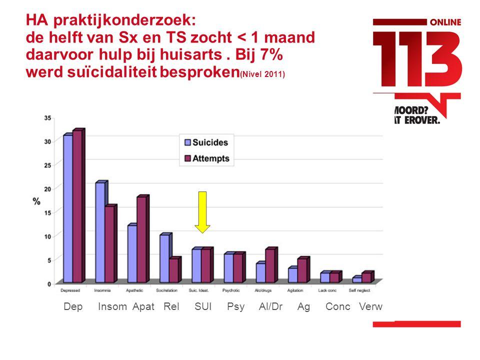 HA praktijkonderzoek: de helft van Sx en TS zocht < 1 maand daarvoor hulp bij huisarts . Bij 7% werd suïcidaliteit besproken(Nivel 2011)