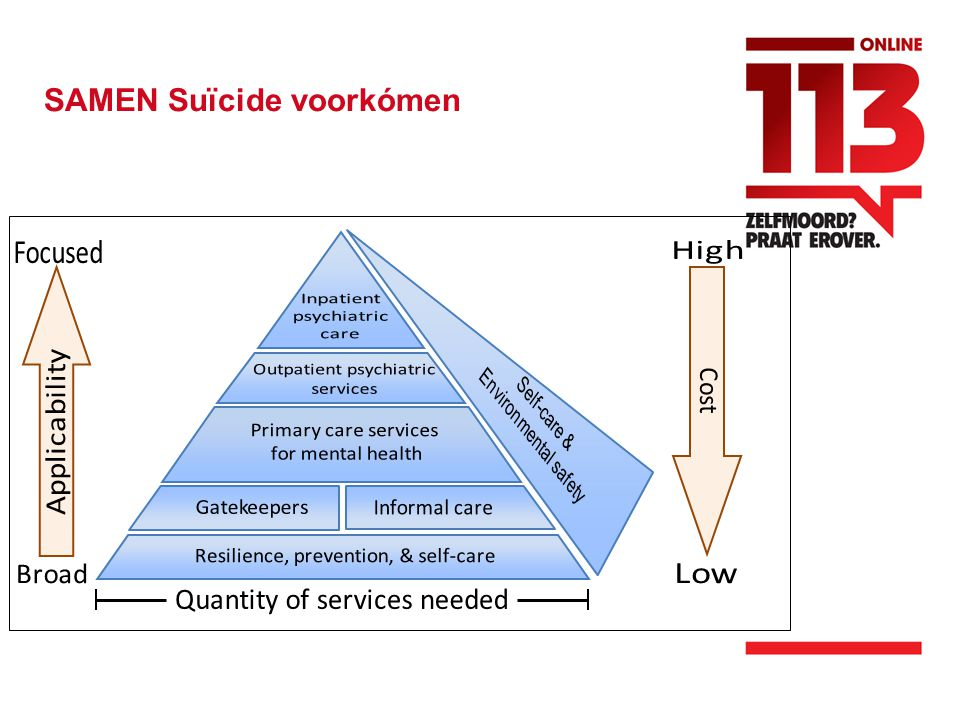 SAMEN Suïcide voorkómen