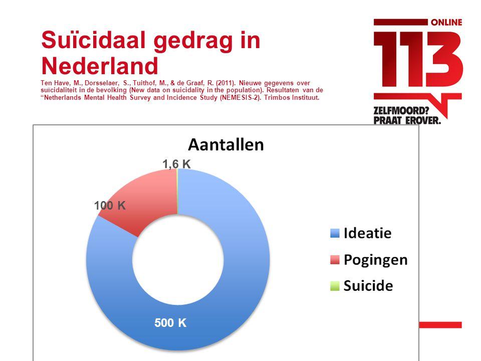 Suïcidaal gedrag in Nederland Ten Have, M. , Dorsselaer, S
