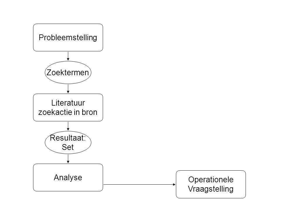 Probleemstelling Zoektermen. Literatuur. zoekactie in bron. Resultaat: Set. Analyse. Operationele.