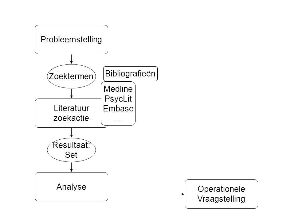 Probleemstelling Zoektermen. Bibliografieën. Medline. PsycLit. Embase. …. Literatuur. zoekactie.