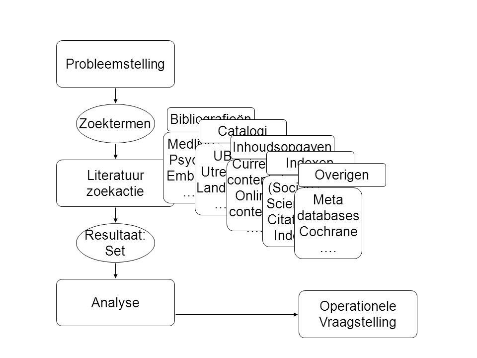 Probleemstelling Zoektermen. Bibliografieën. Catalogi. Medline. PsycLit. Embase. …. Inhoudsopgaven.
