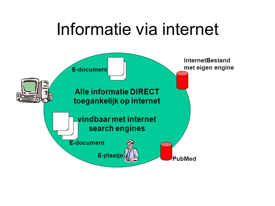 Informatie via internet