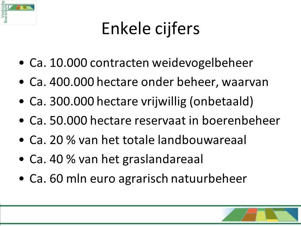 Enkele cijfers Ca. 10.000 contracten weidevogelbeheer