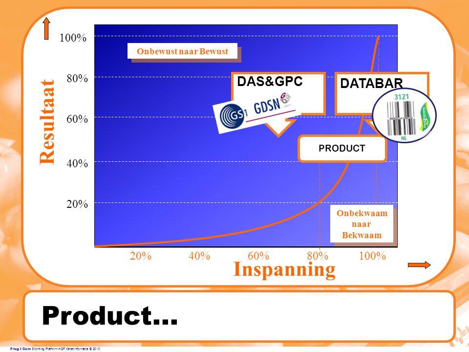 Product... Resultaat Inspanning DAS&GPC DATABAR 100% 80% 60% 40% 20%