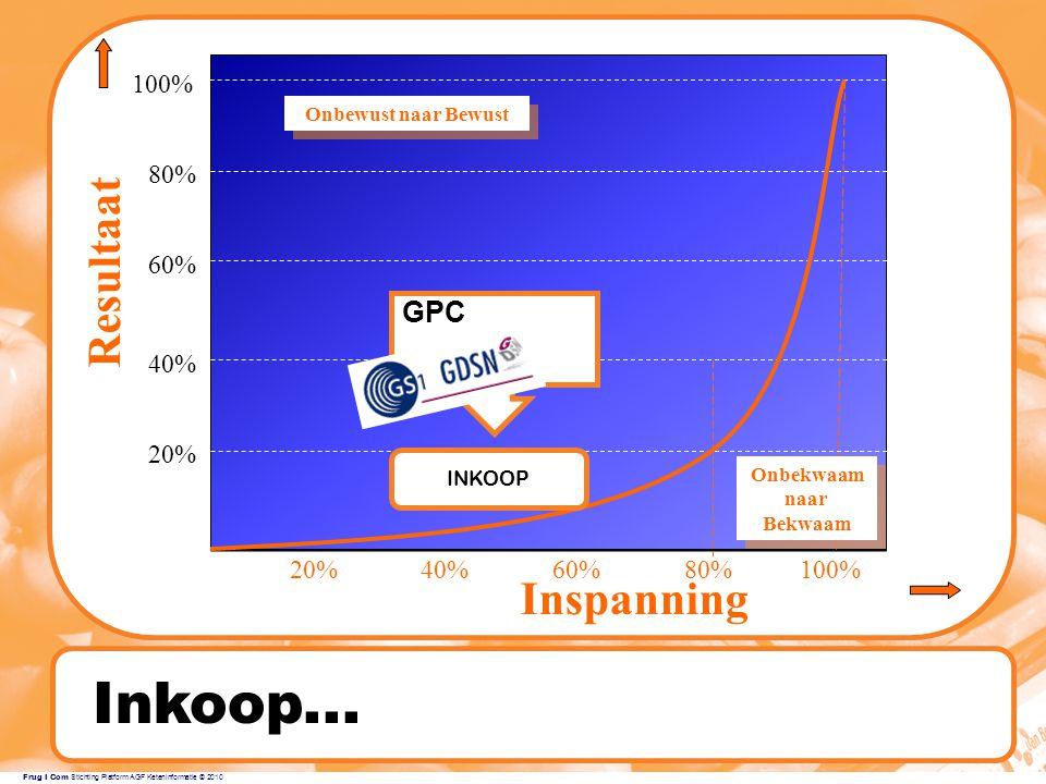 Inkoop... Resultaat Inspanning GPC 100% 80% 60% 40% 20% 20% 40% 60%