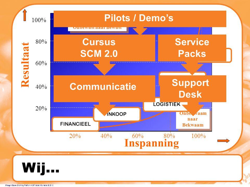 Wij... Resultaat Inspanning Pilots / Demo's Cursus SCM 2.0 Service