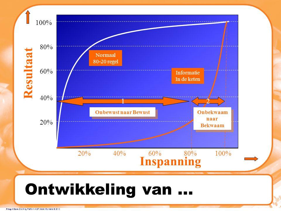 Ontwikkeling van ... Resultaat Inspanning 100% 80% 60% 40% 1 2 20% 20%