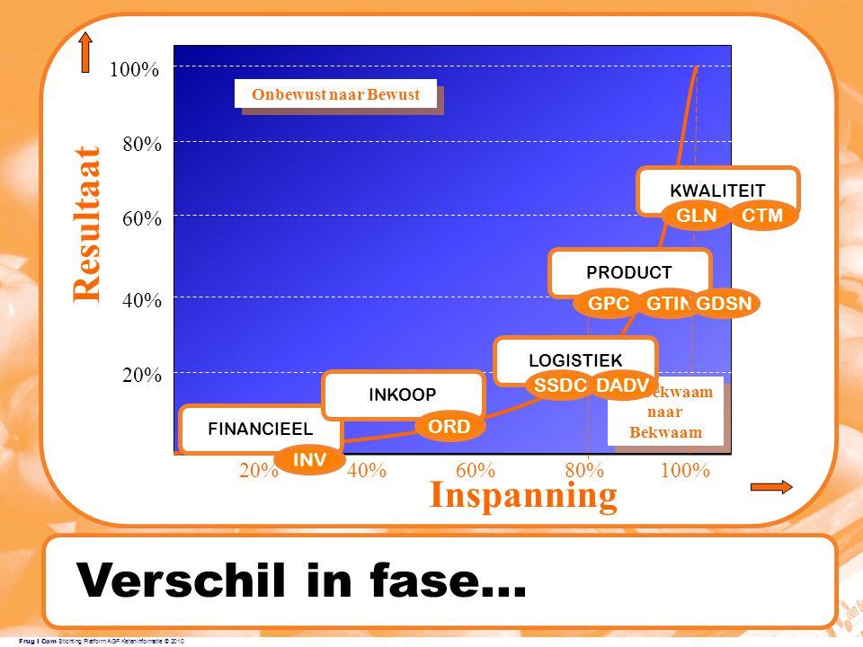 Verschil in fase... Resultaat Inspanning 100% 80% 60% 40% 20% 20% 40%