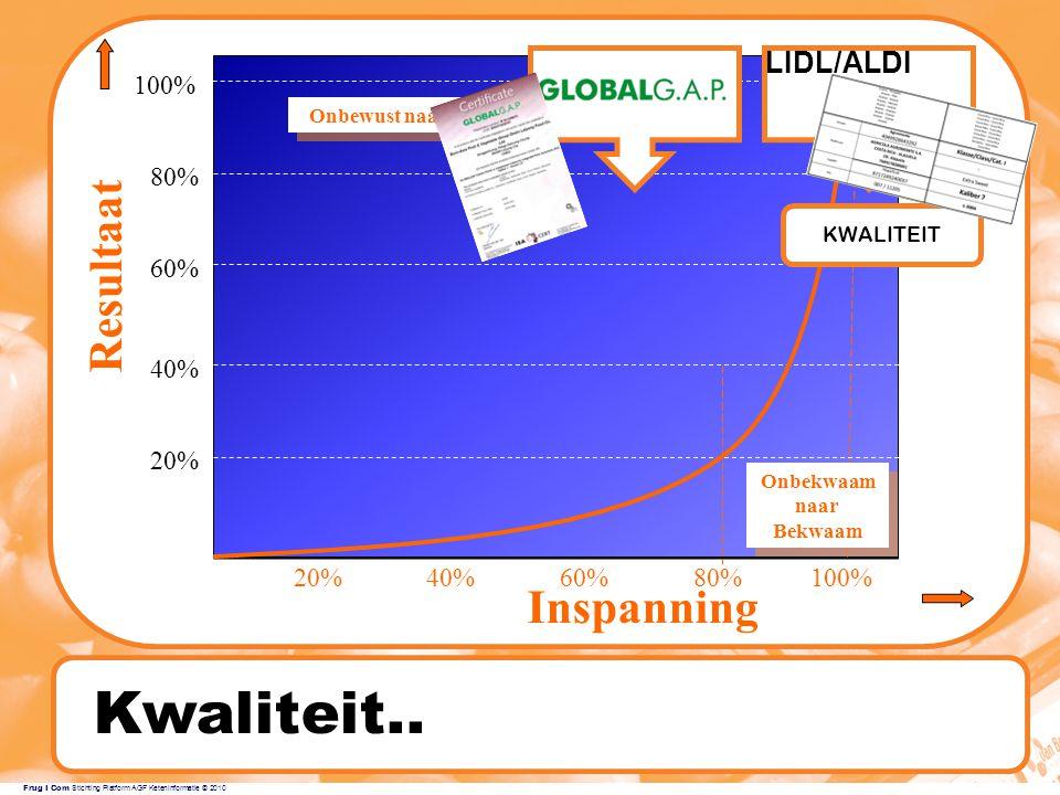 Kwaliteit.. Resultaat Inspanning LIDL/ALDI 100% 80% 60% 40% 20% 20%