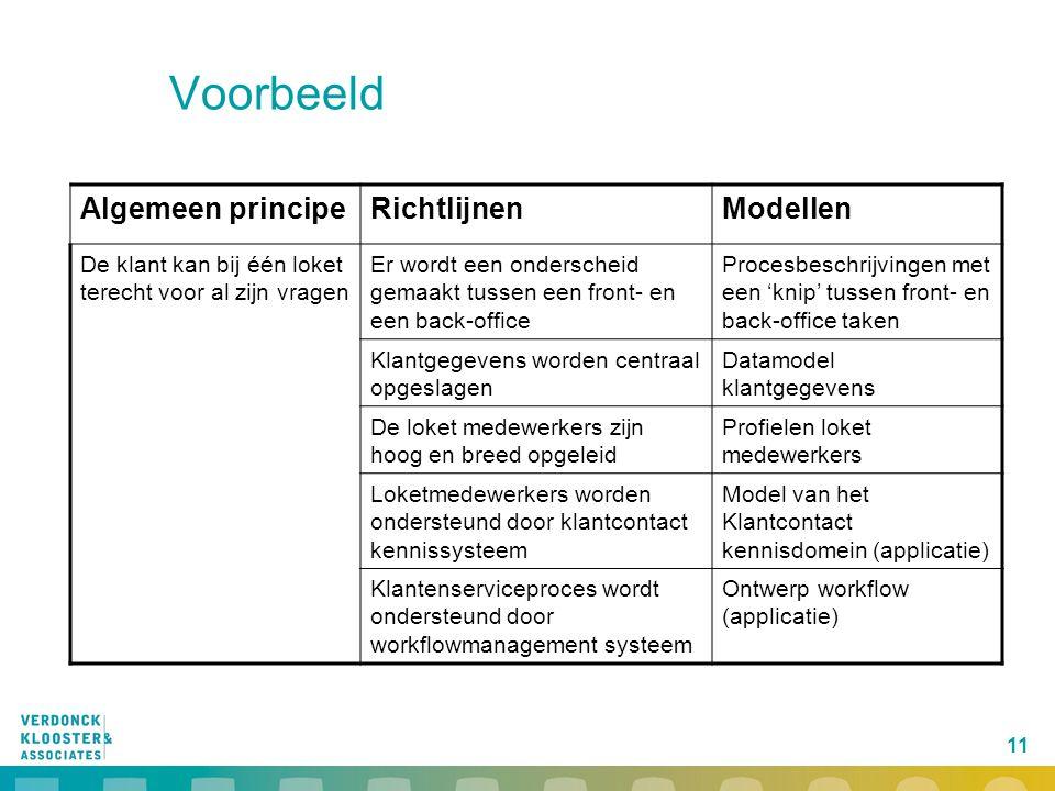 Voorbeeld Algemeen principe Richtlijnen Modellen