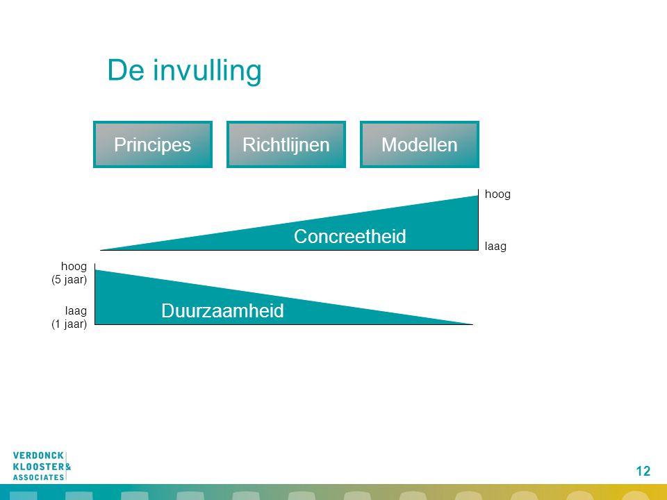 De invulling Principes Richtlijnen Modellen Concreetheid Duurzaamheid