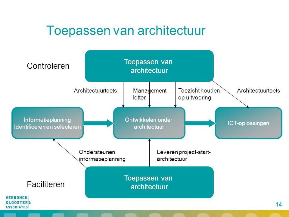 Toepassen van architectuur
