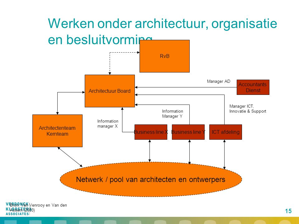 Werken onder architectuur, organisatie en besluitvorming