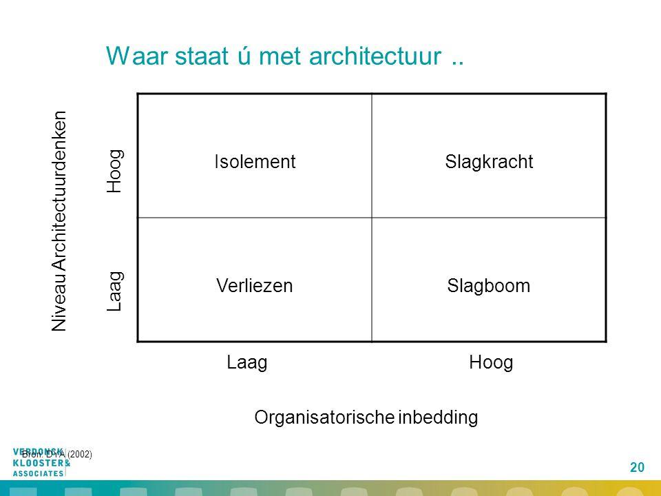 Waar staat ú met architectuur ..
