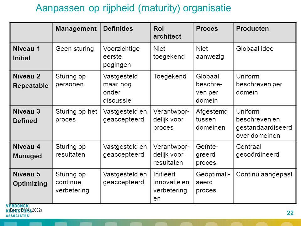 Aanpassen op rijpheid (maturity) organisatie