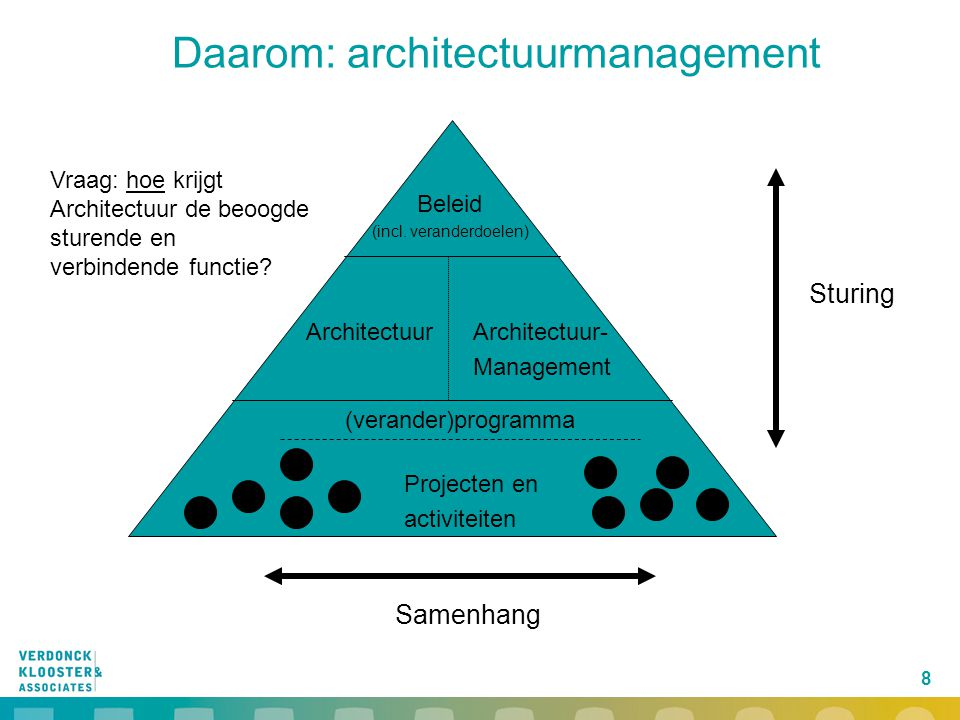 Daarom: architectuurmanagement