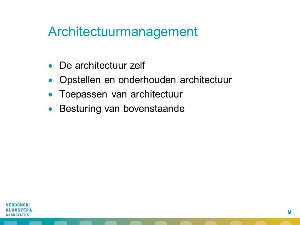 Architectuurmanagement