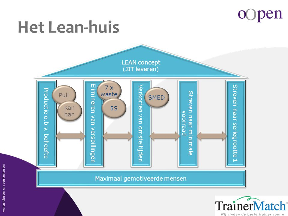 Het Lean-huis LEAN concept (JIT leveren) Elimineren van verspillingen