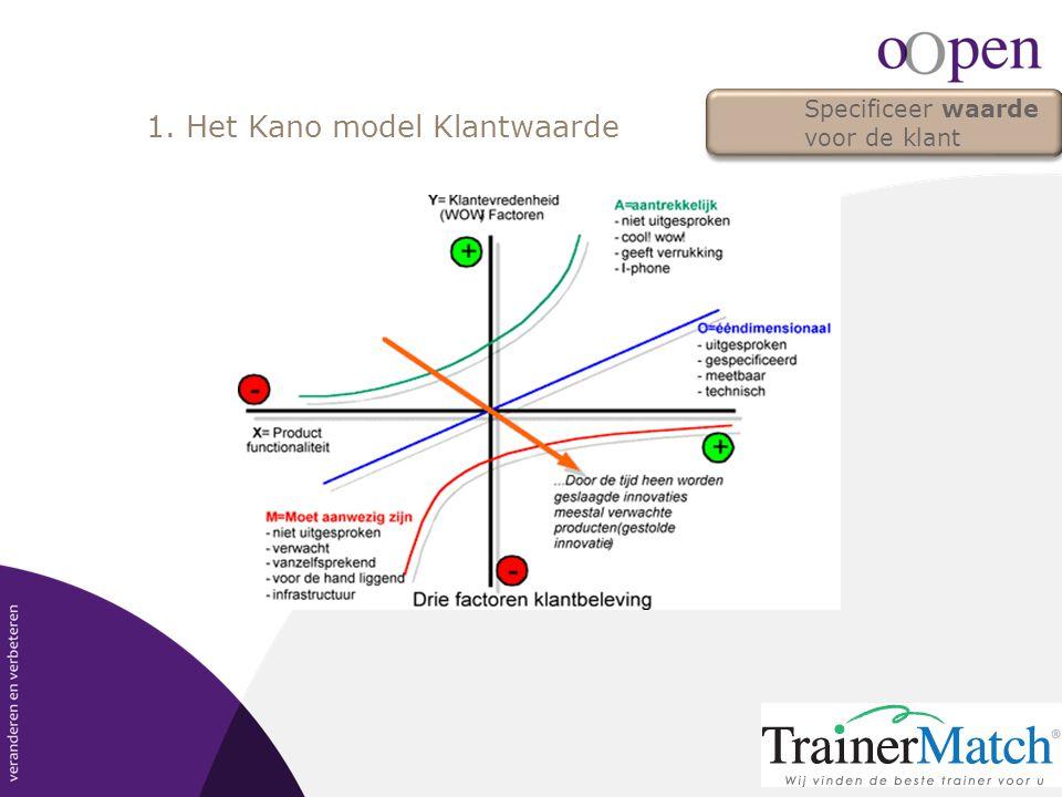 1. Het Kano model Klantwaarde