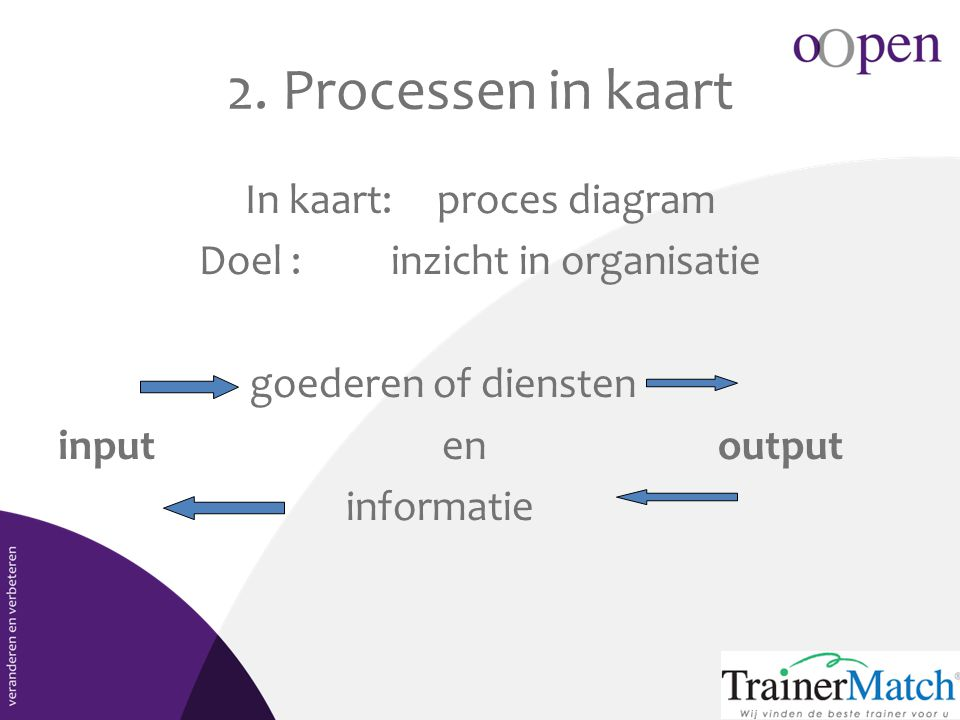 2. Processen in kaart In kaart: proces diagram