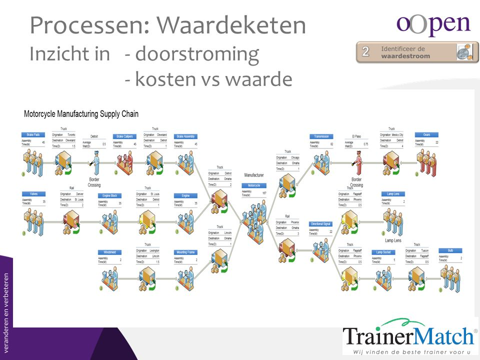 Processen: Waardeketen Inzicht in - doorstroming - kosten vs waarde
