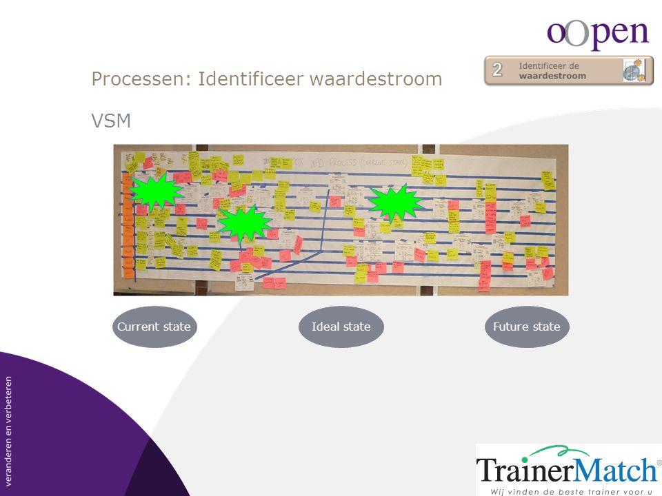 Processen: Identificeer waardestroom
