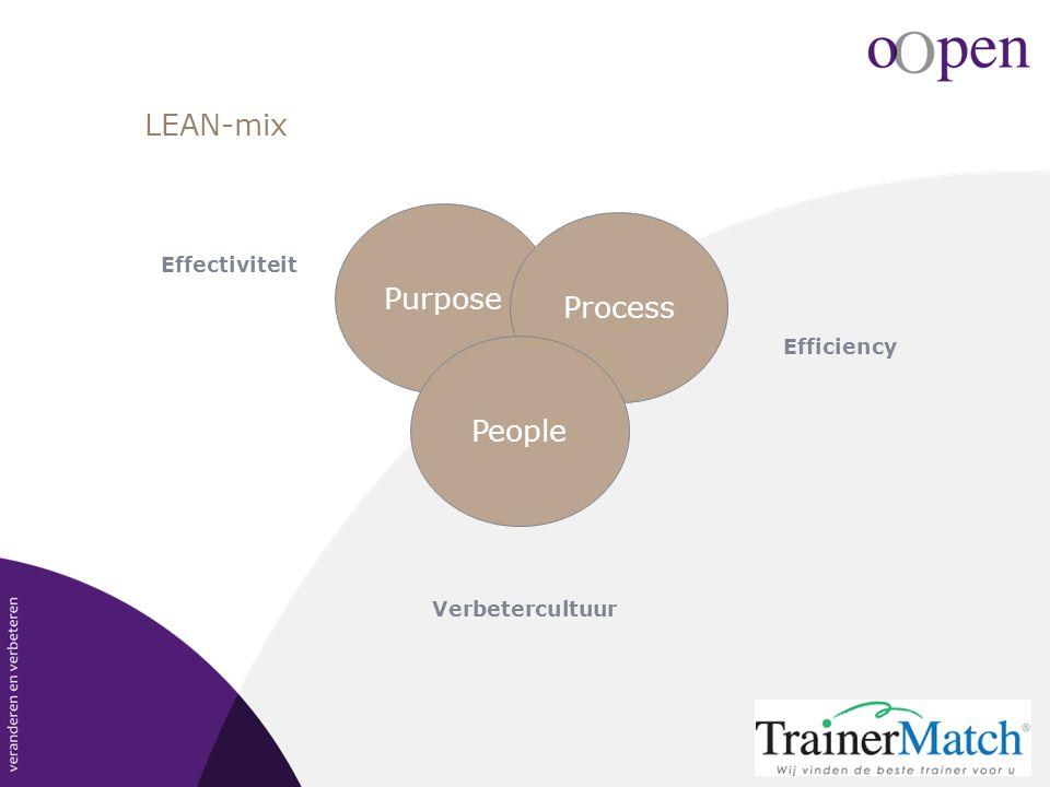LEAN-mix Purpose Process People Verbetercultuur Effectiviteit