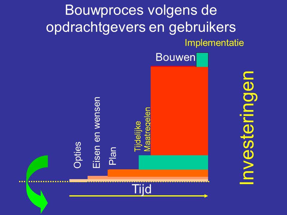 Bouwproces volgens de opdrachtgevers en gebruikers