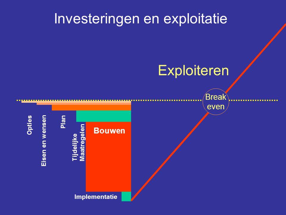 Investeringen en exploitatie