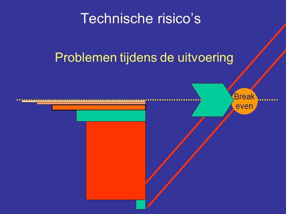 Technische risico's Problemen tijdens de uitvoering Break even Break
