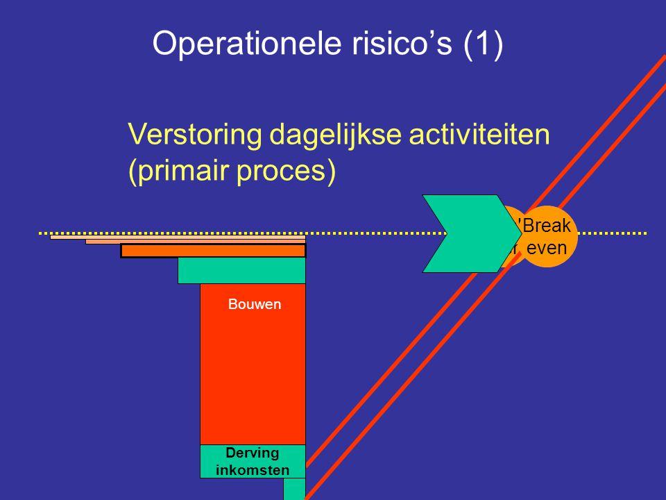 Operationele risico's (1)
