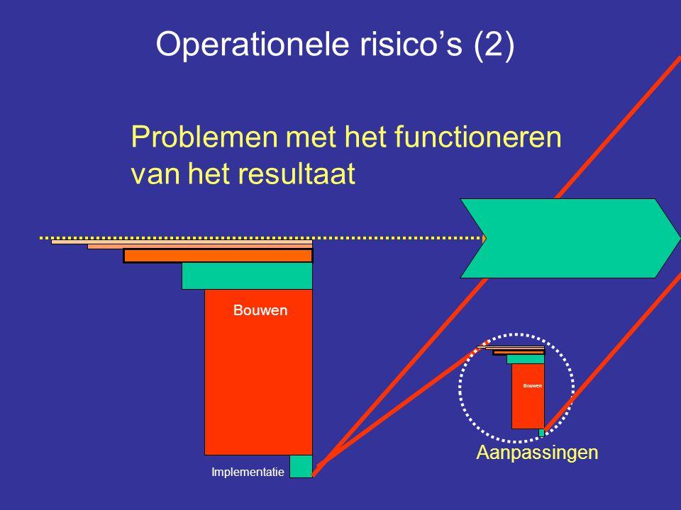 Operationele risico's (2)