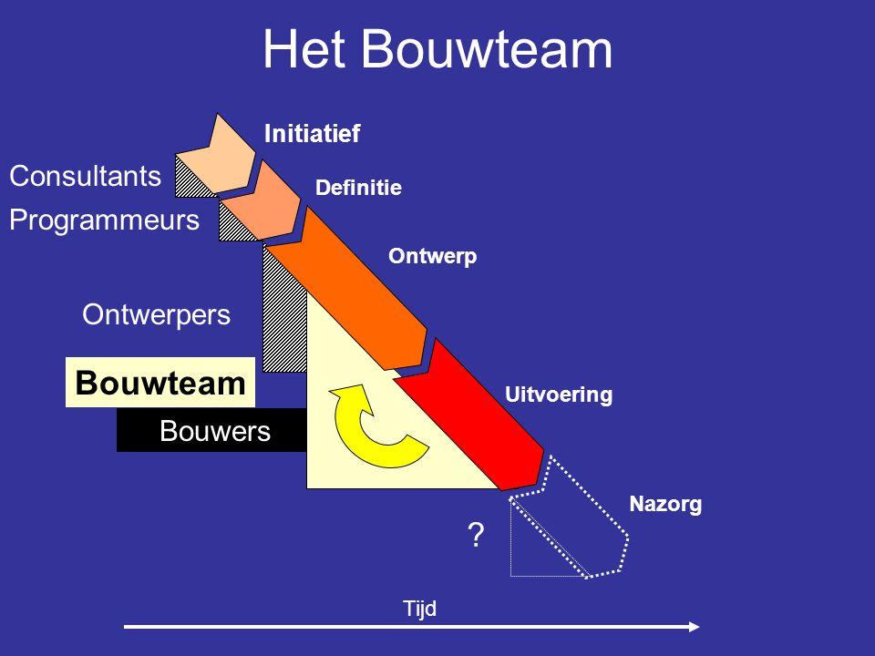 Het Bouwteam Bouwteam Consultants Programmeurs Ontwerpers Bouwers