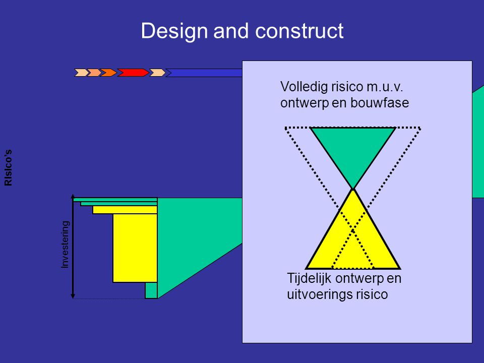 Design and construct Volledig risico m.u.v. ontwerp en bouwfase