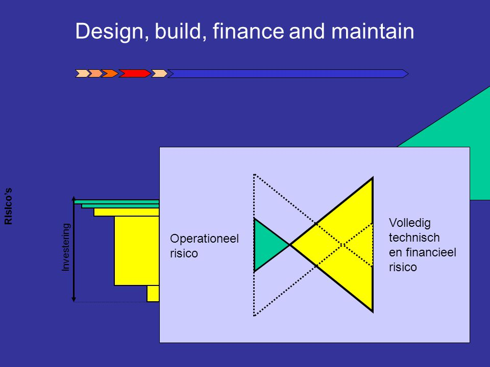 Design, build, finance and maintain
