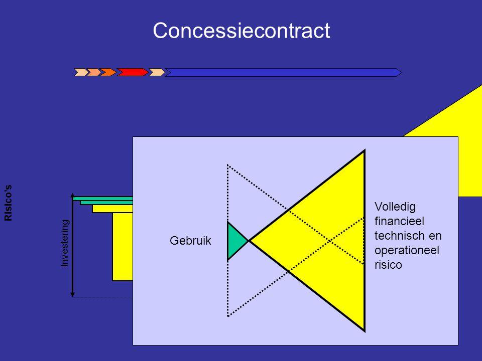 Concessiecontract Volledig financieel technisch en operationeel risico